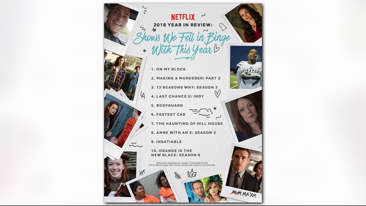 Netflix Year in Review TV shows