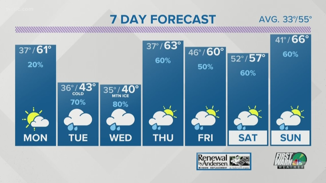FORECAST: Showers this morning, milder this afternoon