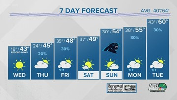 FORECAST: Bitterly cold Tuesday night