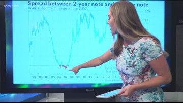 Concerns grow over possible recession after inverted yield curve on bond market