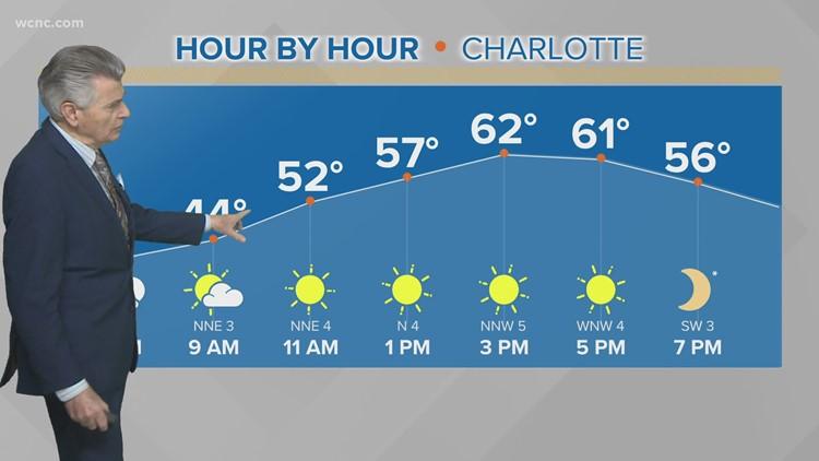 Sunny and mild Wednesday in the Carolinas