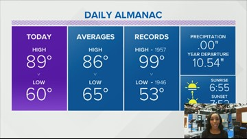 Dry, warm Labor Day holiday weekend