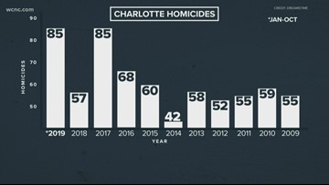 CMPD addresses homicide rate after violent weekend brings Charlotte to 85 homicides this year