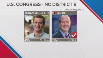 Bishop beats McCready in NC 9 election