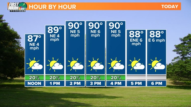 FORECAST:  Hot and more humid today