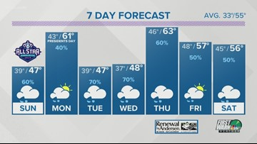 Saturday early evening forecast