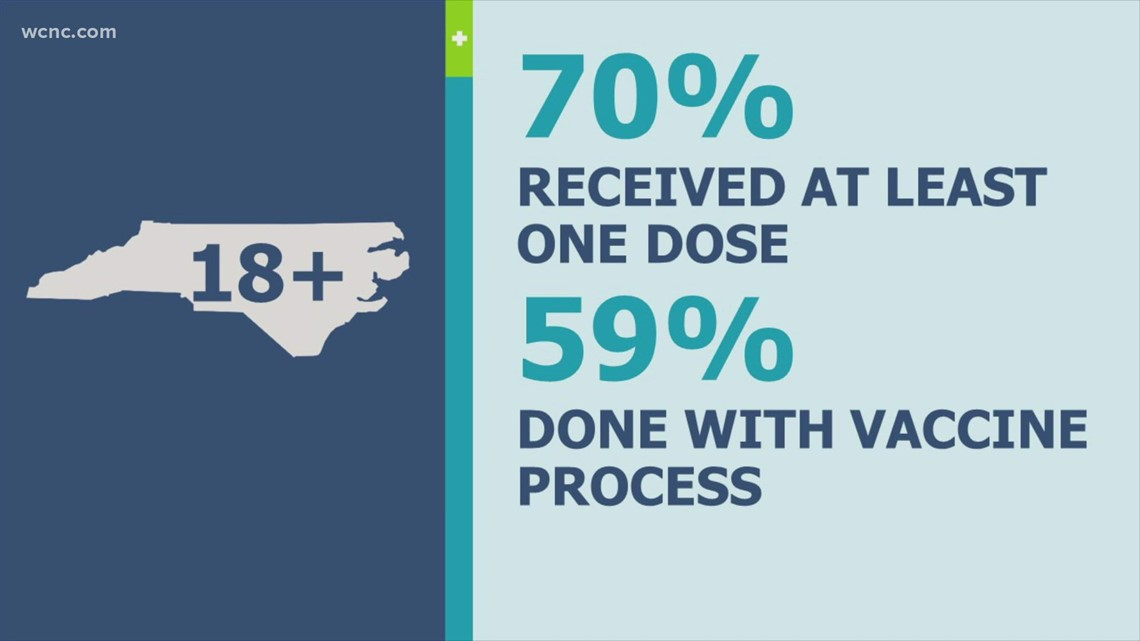 By the Numbers: COVID-19 vaccines in the Carolinas