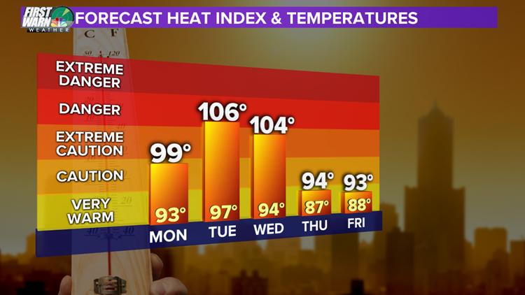 Forecast heat index & temperatures