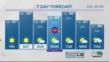 Temperature in the mid-80s Friday, into the four-day weekend