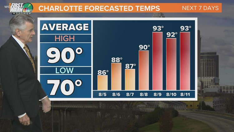 FORECAST: Another day with highs below average