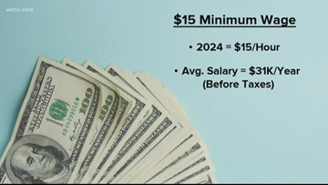 NC lawmakers make push to raise minimum wage to $15 an hour