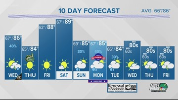 Tuesday late night weather forecast