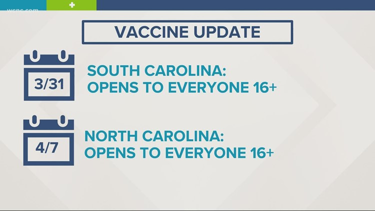 Vaccine rollout picking up in the Carolinas this week