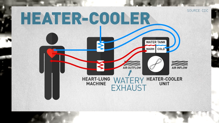 Heater-Cooler device