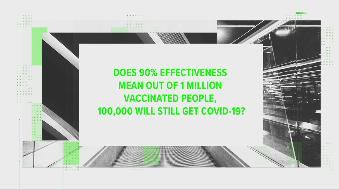 VERIFY: COVID vaccine 90% effectiveness explained