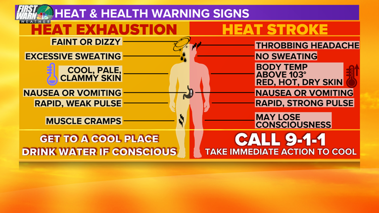 Heat Dangers