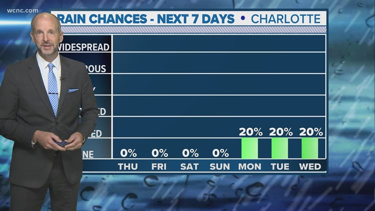 Brad Panovich with a look at rain chances for the Carolinas