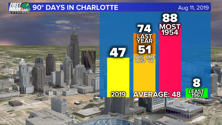 90 days in Charlotte