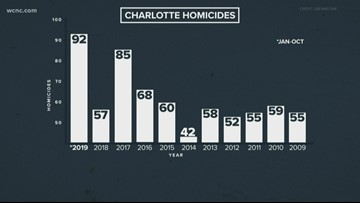 Deadly weekend in Charlotte brings 2019 homicide count to 92