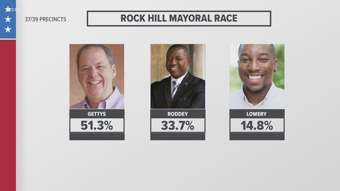 Rock Hill Mayoral Race: Results as of 11 p.m.