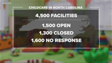 Here's why some daycares in North Carolina are still open