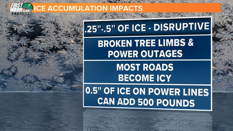 Ice Accumulation Impacts .25-.5_1544347657315.png.jpg