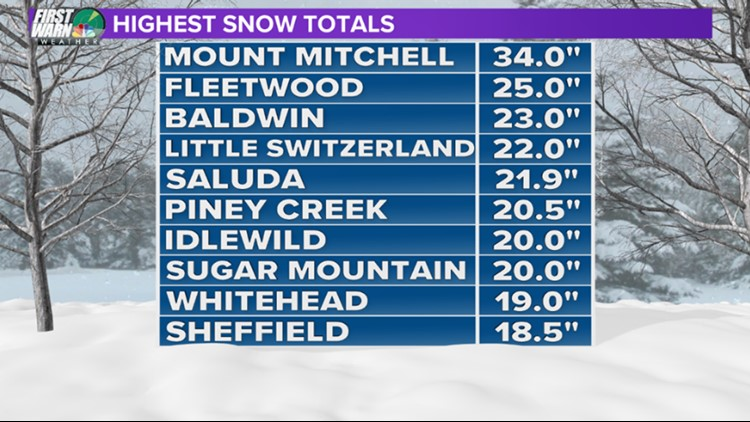 HIGHEST SNOW TOTALS_1544480426332.PNG.jpg