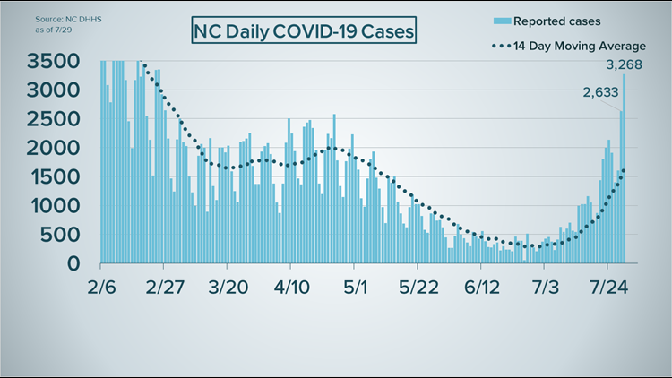 NC's COVID-19 metrics are rising at fastest rate of the pandemic, here's why