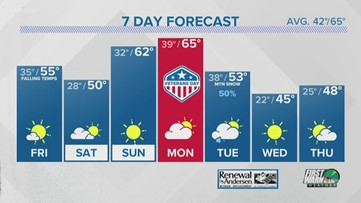 FORECAST: Cold temps on the way