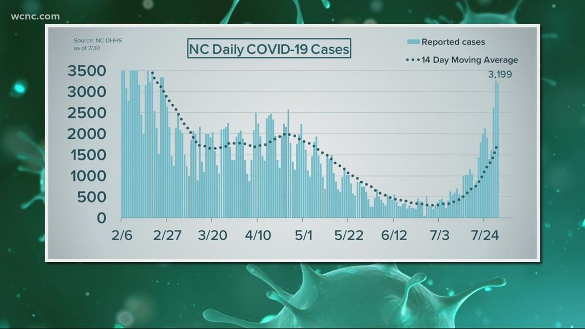Coronavirus concerns increase as cases surge