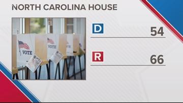 Decision 2018: North Carolina Republicans may lose supermajority