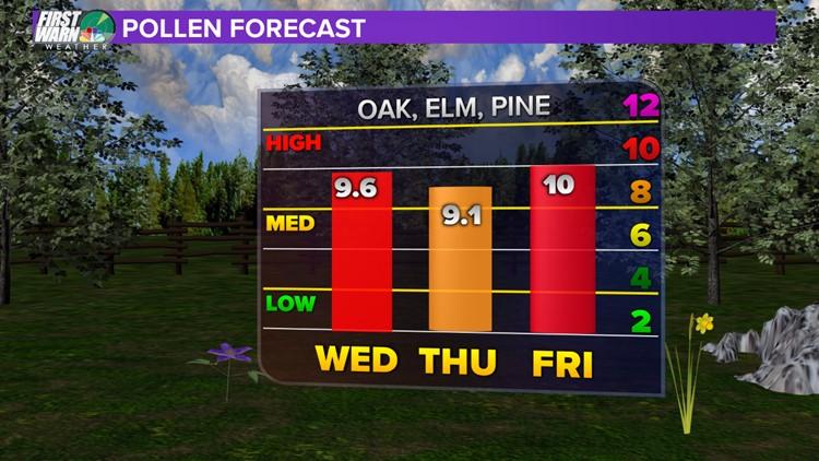 Achoo! Forecasting the pollen this allergy season   wcnc com