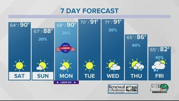 Local forecast for Labor Day, tracking Hurricane Dorian