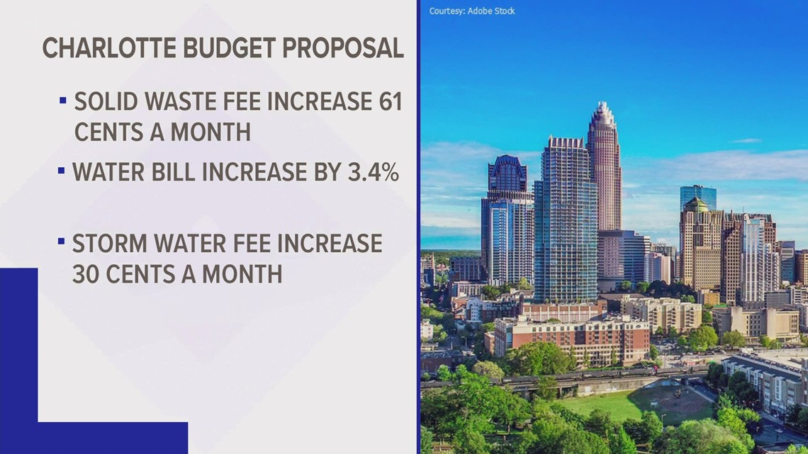 Breaking down the City of Charlotte's 2022 budget