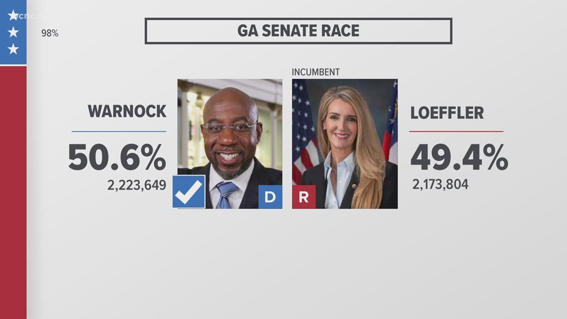 Raphael Warnock defeats Kelly Loeffler in GA Senate runoff