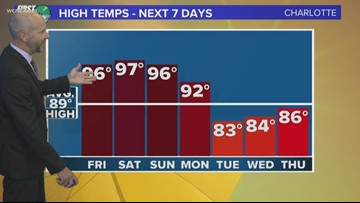 FORECAST:  Another day in the mid-90s!
