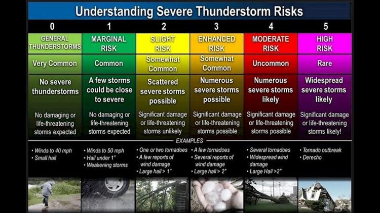 Understanding thunderstorm risk categories