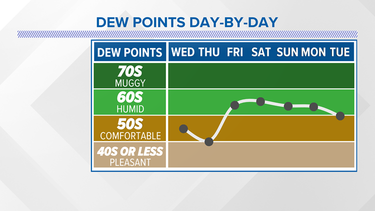 FORECAST: Dry with low humidity Thursday