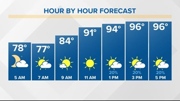 FORECAST: The Heat Wave continues