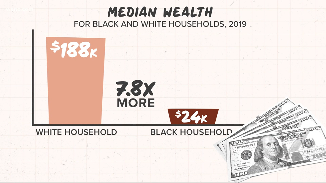 White families make 7.8x more money than Black families. Here's why.