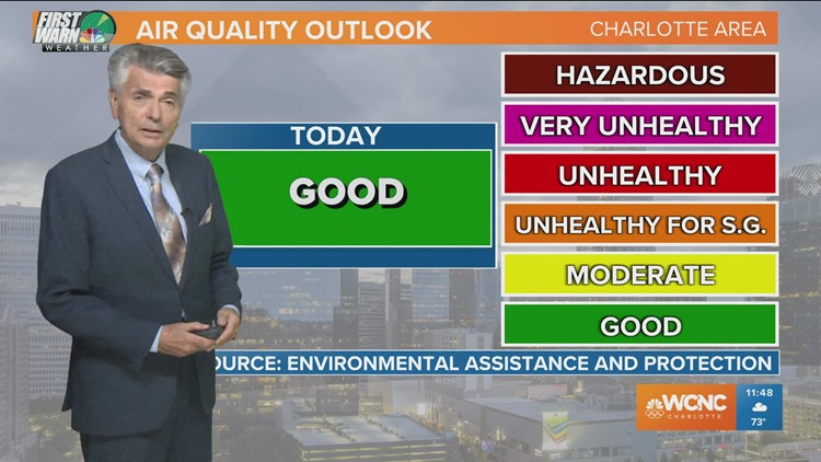 CHARLOTTE FORECAST: Cooler temperatures to continue throughout the week