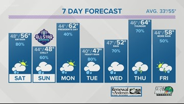 Friday early evening weather forecast