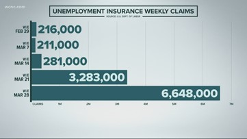 Unemployment claims reach record high