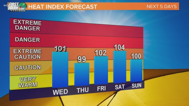 Extreme heat will make it feel like 100+ in Charlotte this week