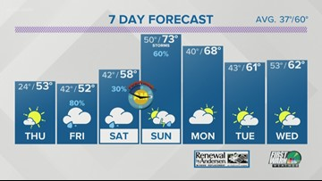 Wednesday early evening weather forecast
