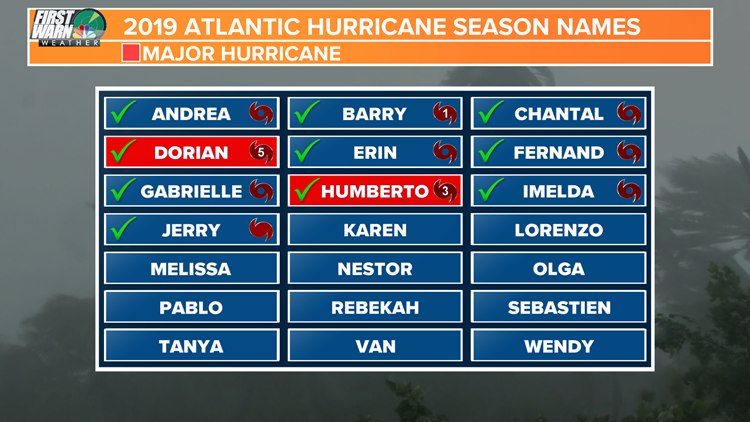 Hurricane Name List