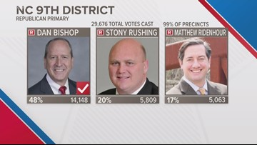 Sen. Dan Bishop declared winner of NC District 9 GOP Primary