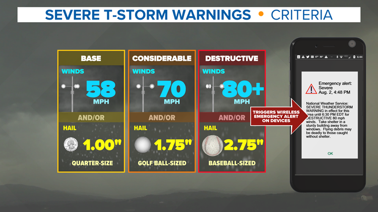 NWS introduces 'destructive' thunderstorm warning alert to smartphones