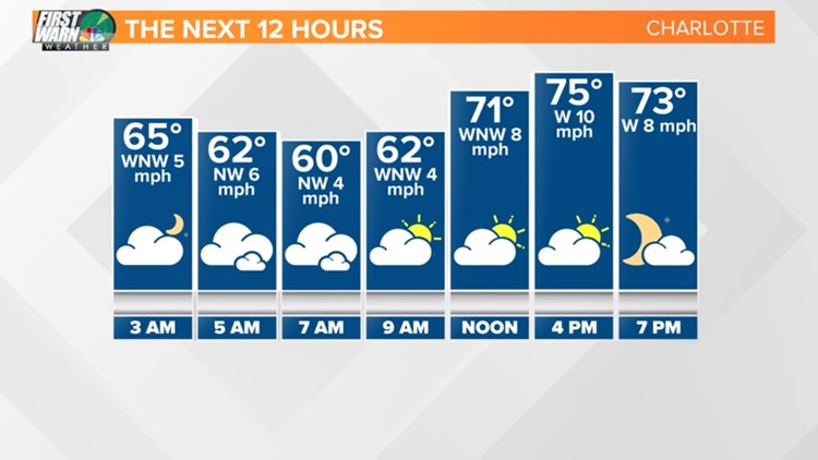 FORECAST: Comfortable temperatures  today