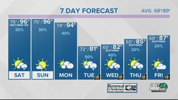 FORECAST:  The heat goes on!